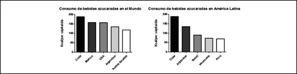 consumo bebidas azucaradas